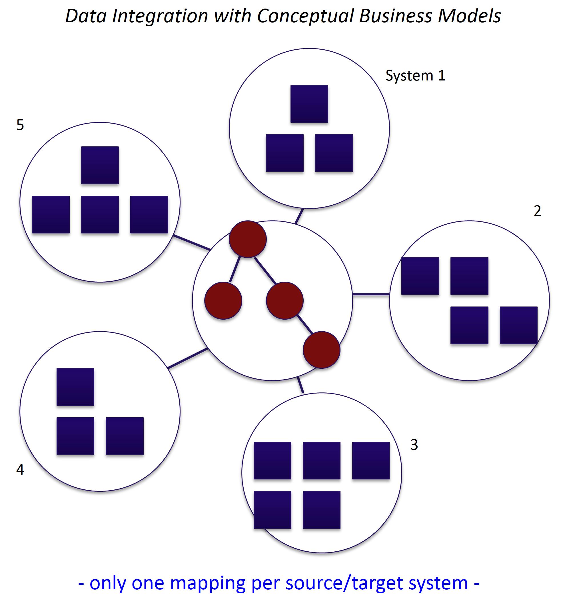 Conceptual_Business_Model