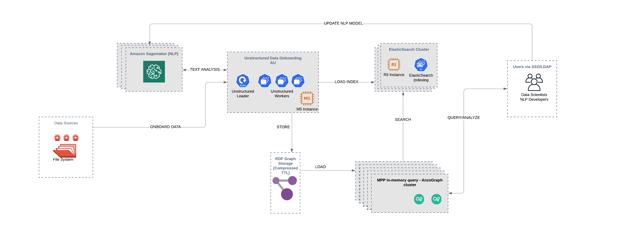 Anzo p72 architecture diagram - AU Training Focus (1)