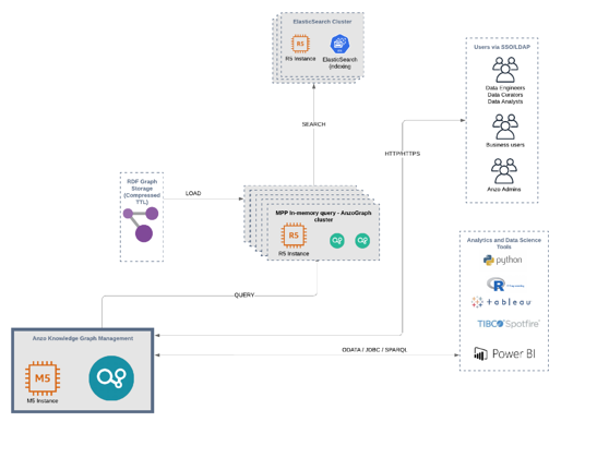 Anzo p72 architecture diagram - AU querying focus (3)