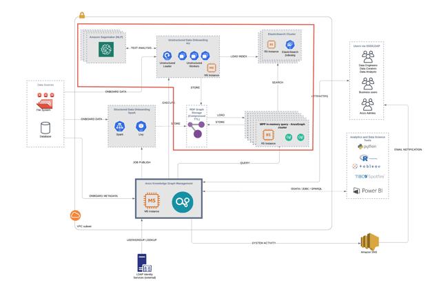 Anzo p72 architecture diagram - AU-focus (3)