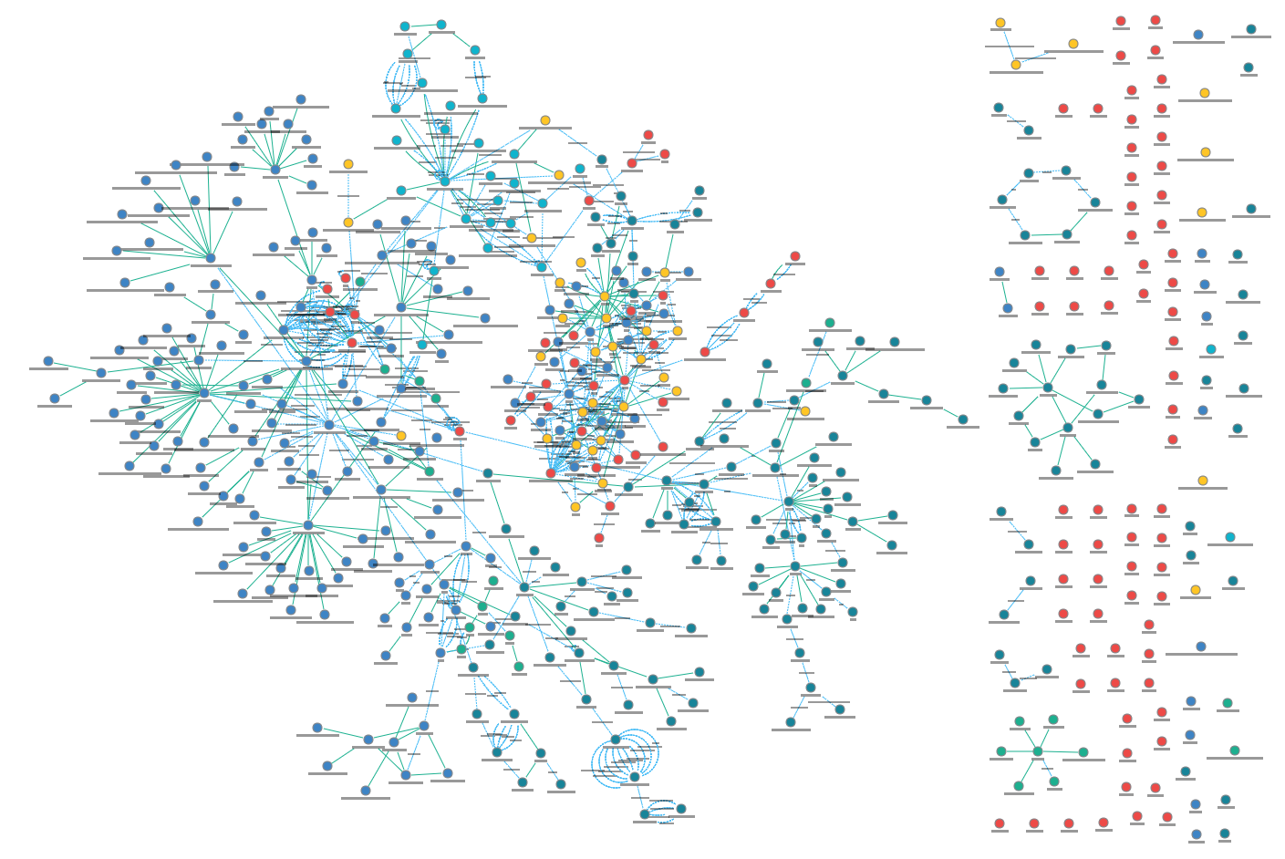 4.0 graph network