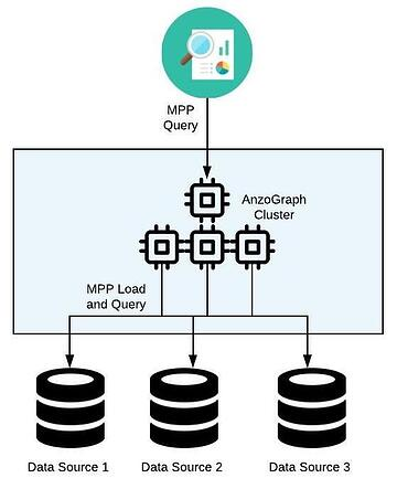 MPP DV - Anzo MPP Virtualization (1)