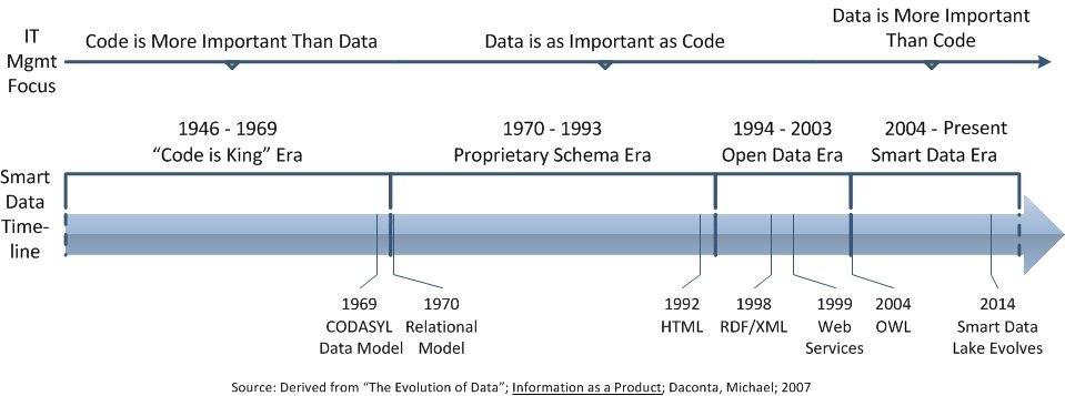 Smart data timeline.jpg