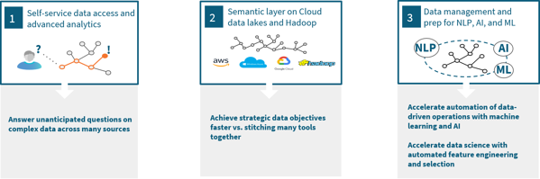 three key deployment patterns for semantic data fabrics