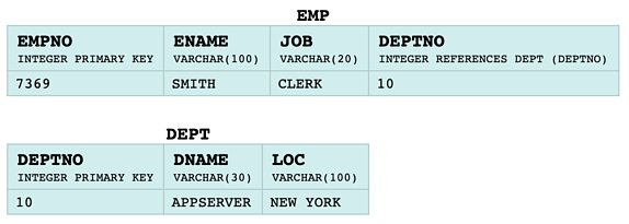 Two example tables from a relation source
