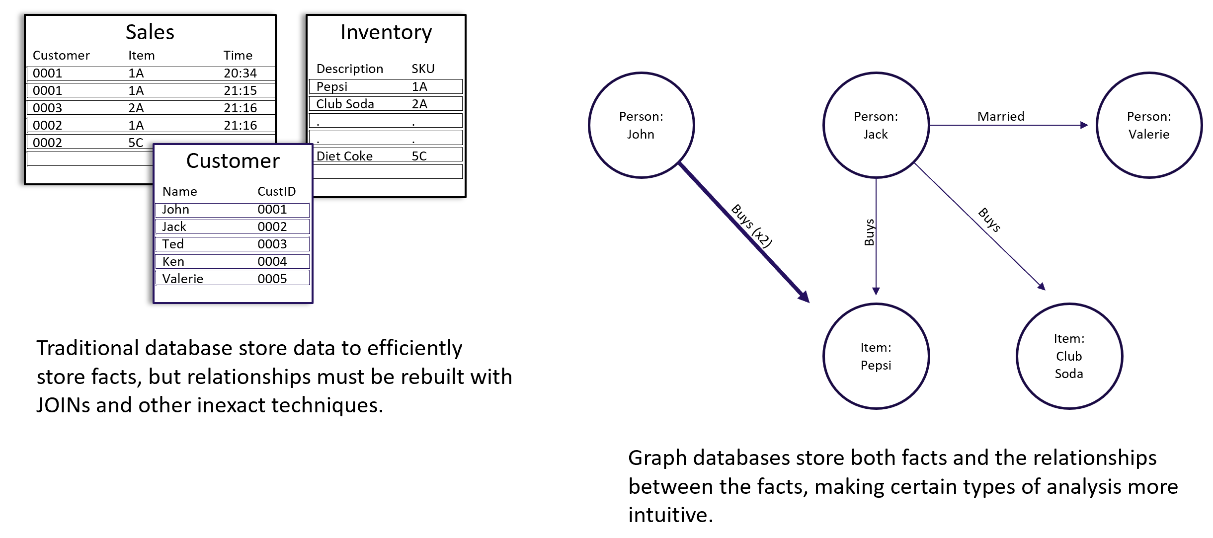 RDBMS vs graphs