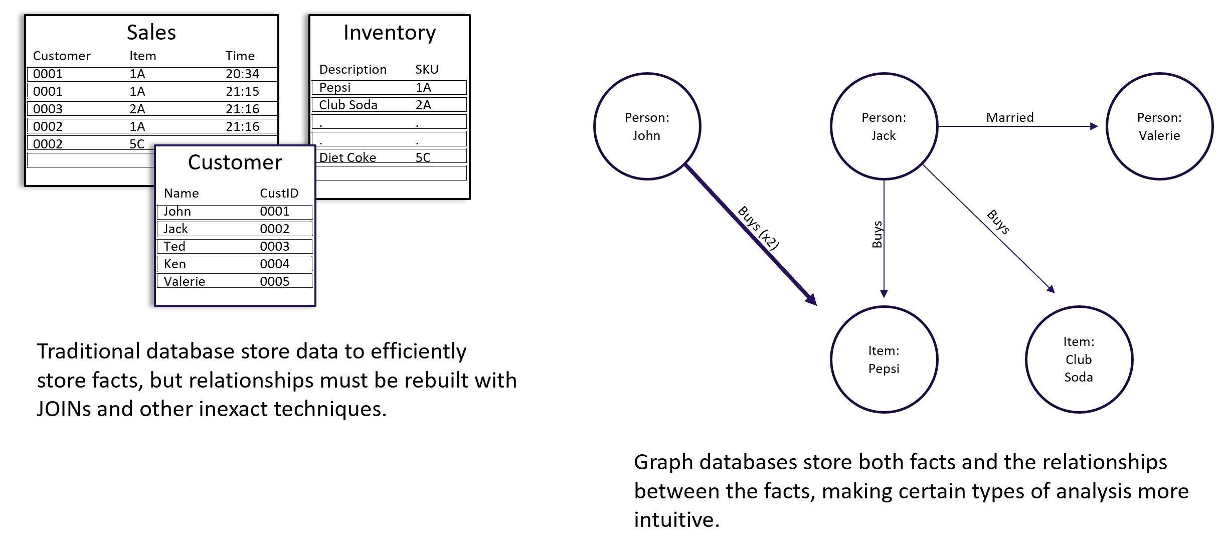 RDBMS vs graphs