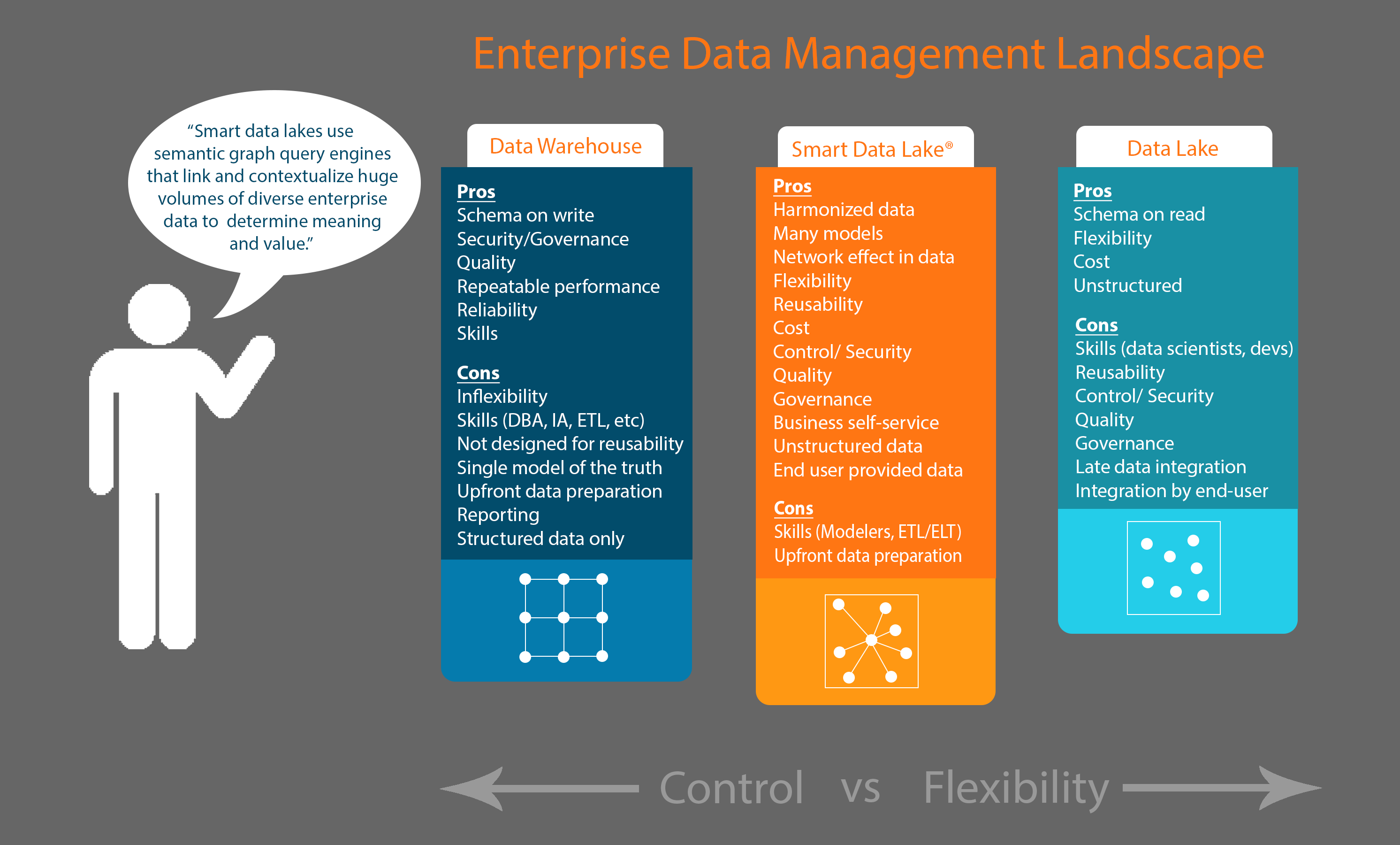 data warehouse vs data lake vs smart data lake graphic